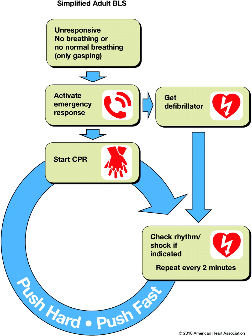 Advanced cardiac life support acls bcls and cardiac arrest basic life support nvjuhfo Gallery