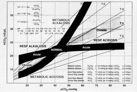 Acidemia - Metabolic and Respiratory Acidosis and General Approach ...