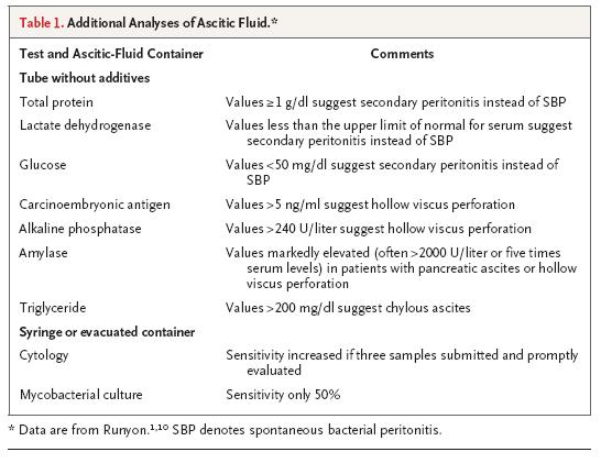 Serum-Ascites Albumin Gradient