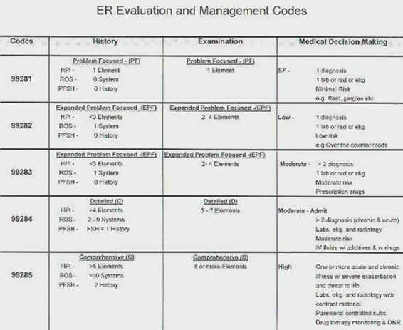 Emergency Department Billing And Charting  Crashing Patient