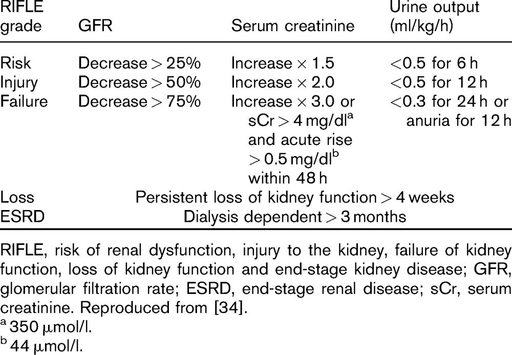 Cialis in renal failure