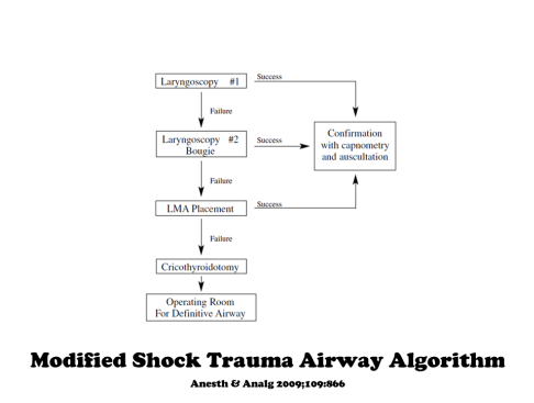 modified shock trauma airway algorithm